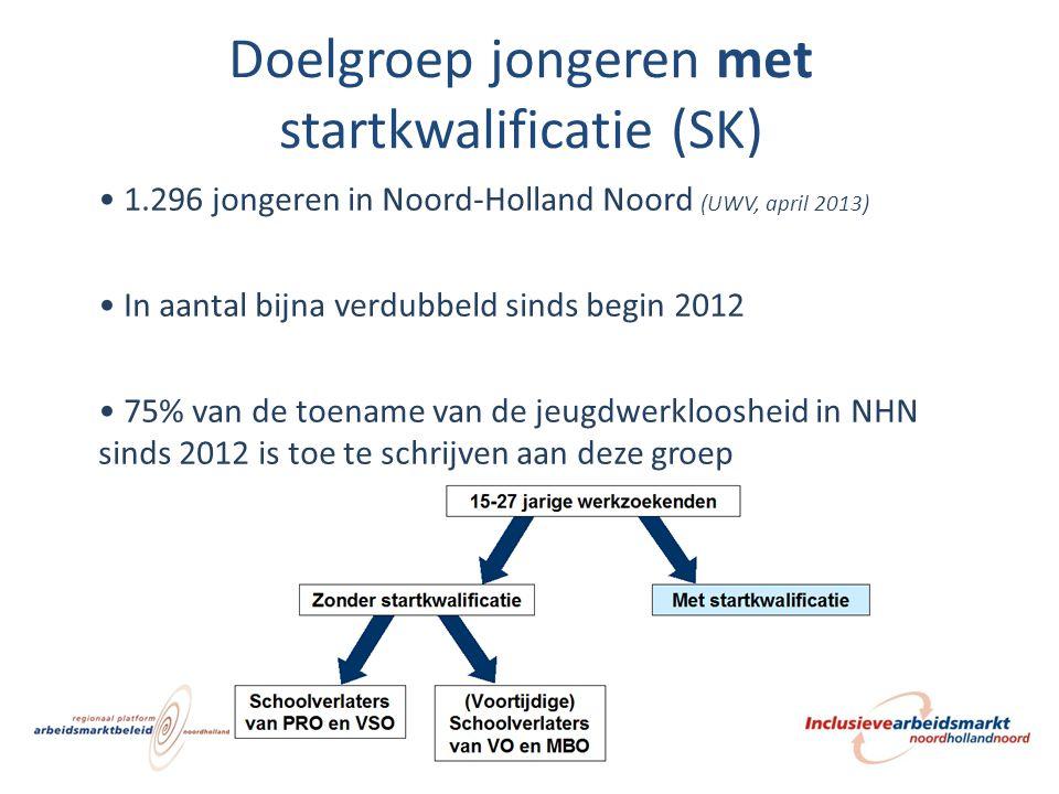 Doelgroep jongeren met startkwalificatie (SK) 1.296 jongeren in Noord-Holland Noord (UWV, april 2013) In aantal bijna verdubbeld sinds begin 2012 75%