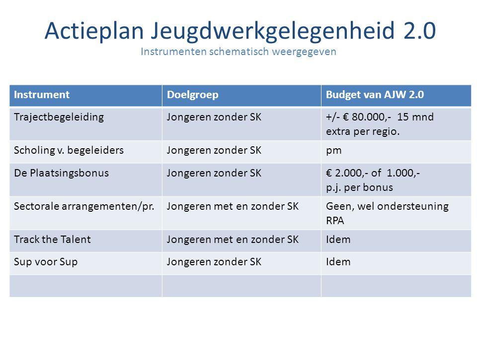 Instrumenten schematisch weergegeven Actieplan Jeugdwerkgelegenheid 2.0 InstrumentDoelgroepBudget van AJW 2.0 TrajectbegeleidingJongeren zonder SK+/-