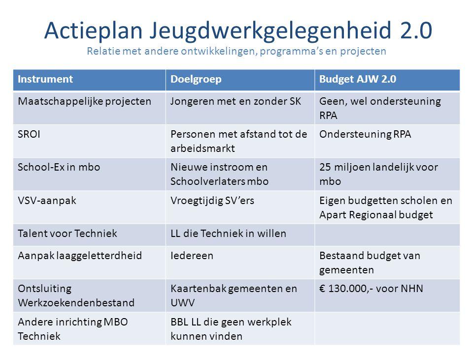 Relatie met andere ontwikkelingen, programma's en projecten Actieplan Jeugdwerkgelegenheid 2.0 InstrumentDoelgroepBudget AJW 2.0 Maatschappelijke proj