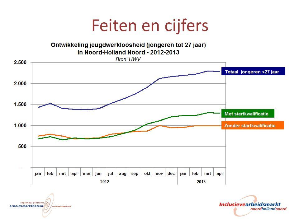 Middelen 1,6 miljoen in totaal: 1.+/- 9 ton ESF: – inzet kwetsbare jongeren zonder startkwalificatie 2.+/- 7 ton vanuit Ministerie SZW: – Inzet alleen op kwetsbare jongeren zonder SK 13
