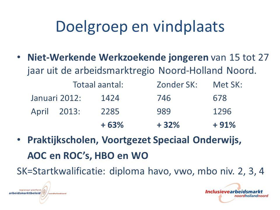 Doelgroep en vindplaats Niet-Werkende Werkzoekende jongeren van 15 tot 27 jaar uit de arbeidsmarktregio Noord-Holland Noord. Totaal aantal:Zonder SK:M