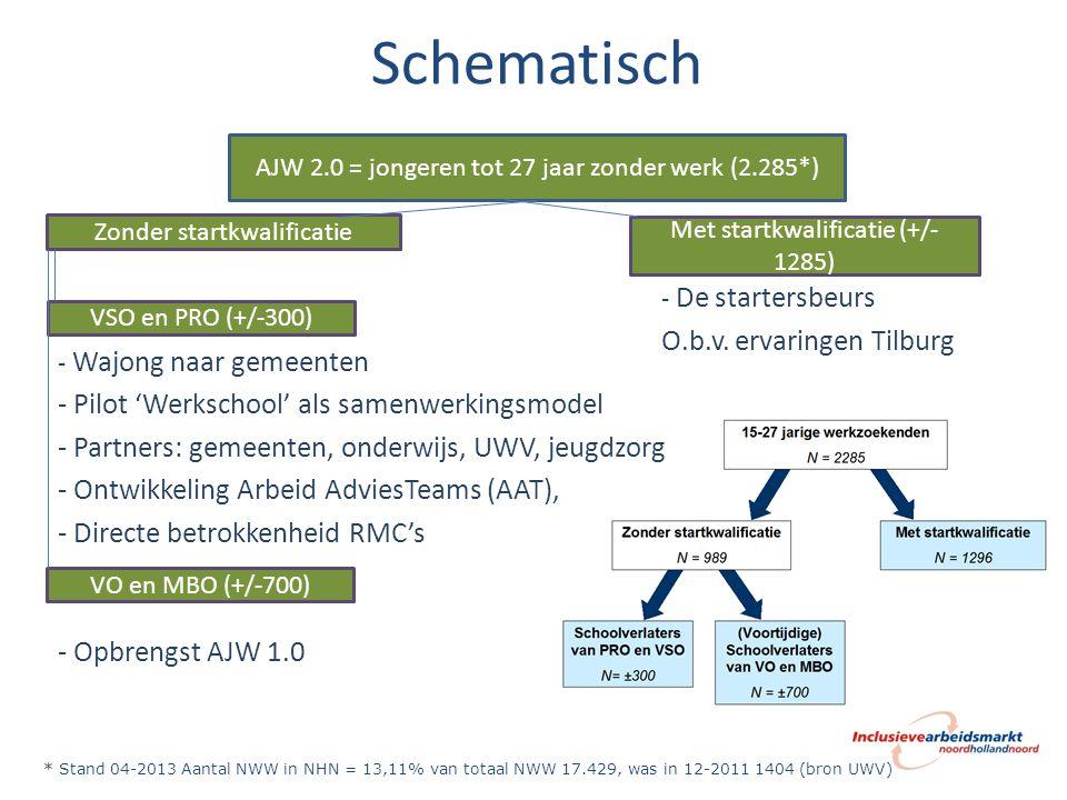 Schoolverlaters PRO en VSO Doel: onveranderd Zorgen voor duurzame plaatsing op de arbeidsmarkt van jongeren die geen startkwalificatie (kunnen) halen Instrument: ArbeidsAdviesTeams (AAT)
