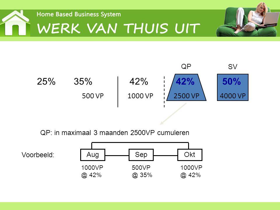 42%25% 35% 500 VP1000 VP 2500 VP 4000 VP QP 50% 42% SV QP: in maximaal 3 maanden 2500VP cumuleren Voorbeeld: AugSepOkt 1000VP @ 42% 500VP @ 35% 1000VP