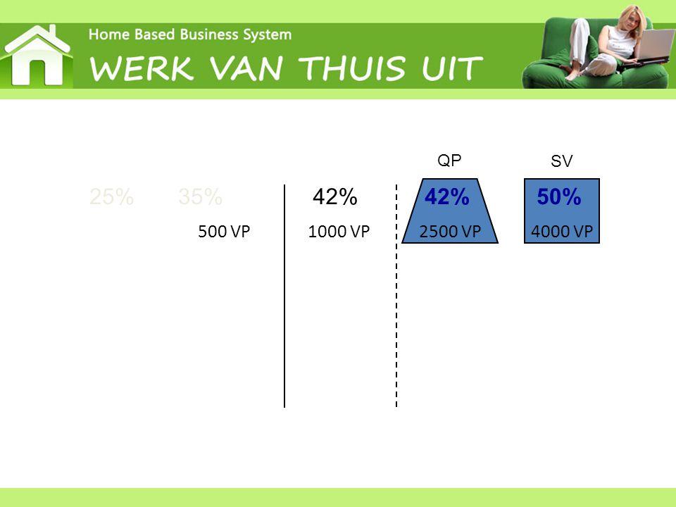 42%25% 35% 500 VP1000 VP 2500 VP QP 42% 4000 VP 50% SV