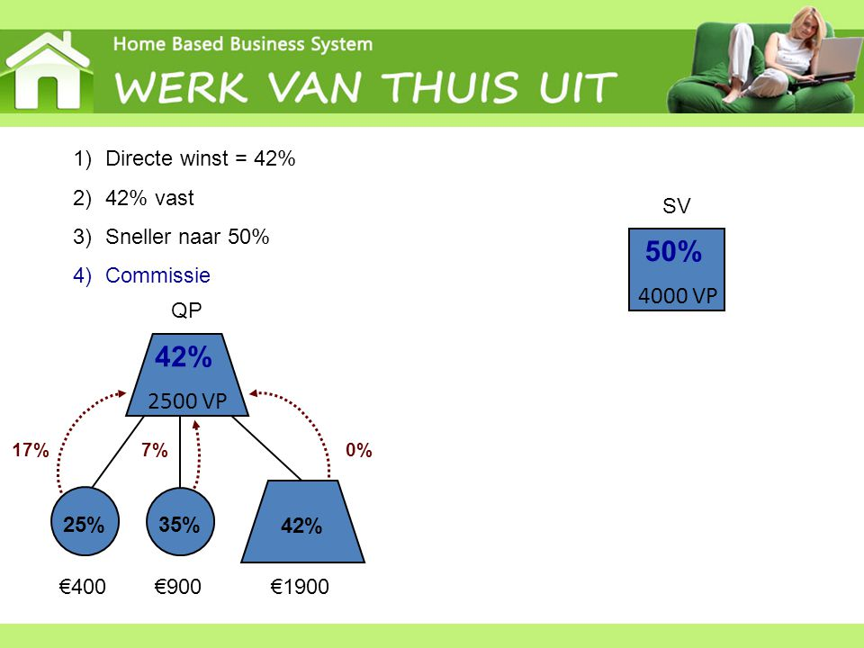 25% 35% 42% 2500 VP QP 42% 4000 VP 50% SV 1)Directe winst = 42% 2)42% vast 3)Sneller naar 50% 4)Commissie €400€900€1900 17%0%7%