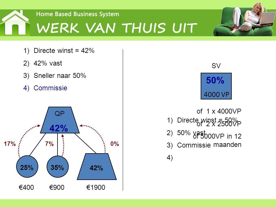 25% 35% 42% QP 42% 4000 VP 50% SV 1)Directe winst = 42% 2)42% vast 3)Sneller naar 50% 4)Commissie €400€900€1900 17%0%7% 1)Directe winst = 50% 2)50% va