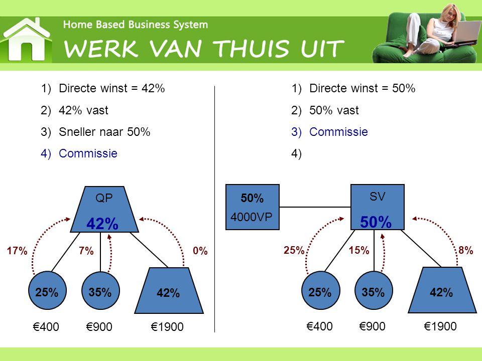 25% 35% 42% 25% 35% 42% QP 42% 50% SV 1)Directe winst = 42% 2)42% vast 3)Sneller naar 50% 4)Commissie €400€900€1900 17%0%7% 1)Directe winst = 50% 2)50