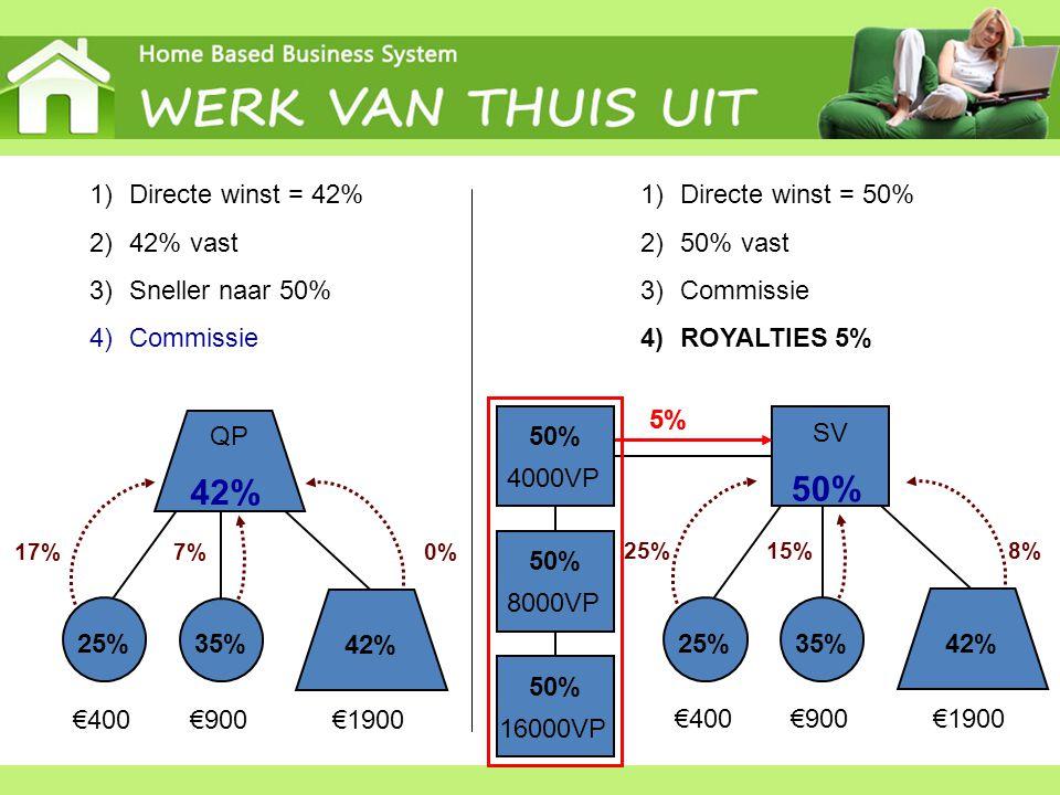 50% 16000VP 25% 35% 42% 25% 35% 42% QP 42% 50% SV 1)Directe winst = 42% 2)42% vast 3)Sneller naar 50% 4)Commissie €400€900€1900 17%0%7% 1)Directe wins