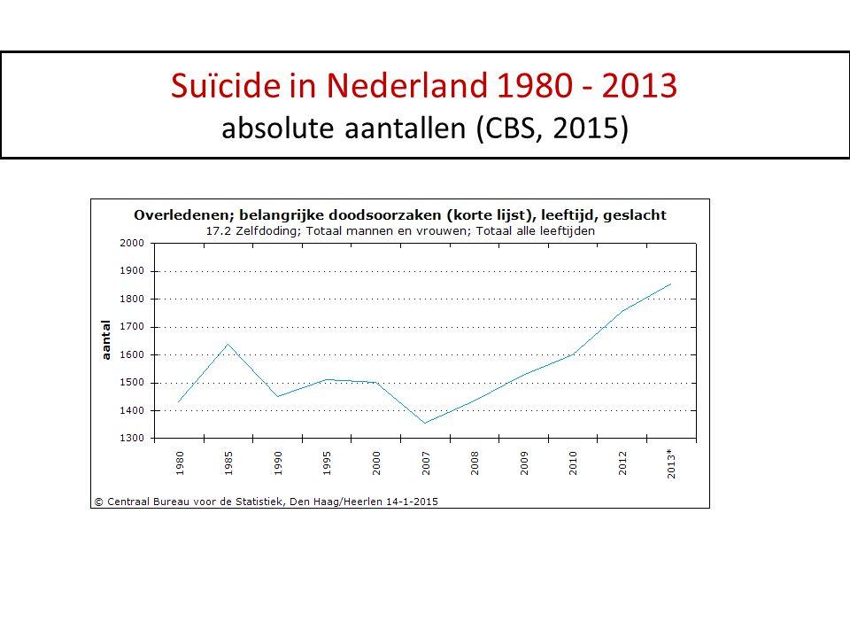 Suïcide in Nederland 1980 - 2013 absolute aantallen (CBS, 2015)