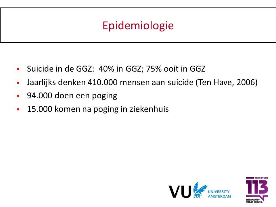 Epidemiologie  Suicide in de GGZ: 40% in GGZ; 75% ooit in GGZ  Jaarlijks denken 410.000 mensen aan suicide (Ten Have, 2006)  94.000 doen een poging