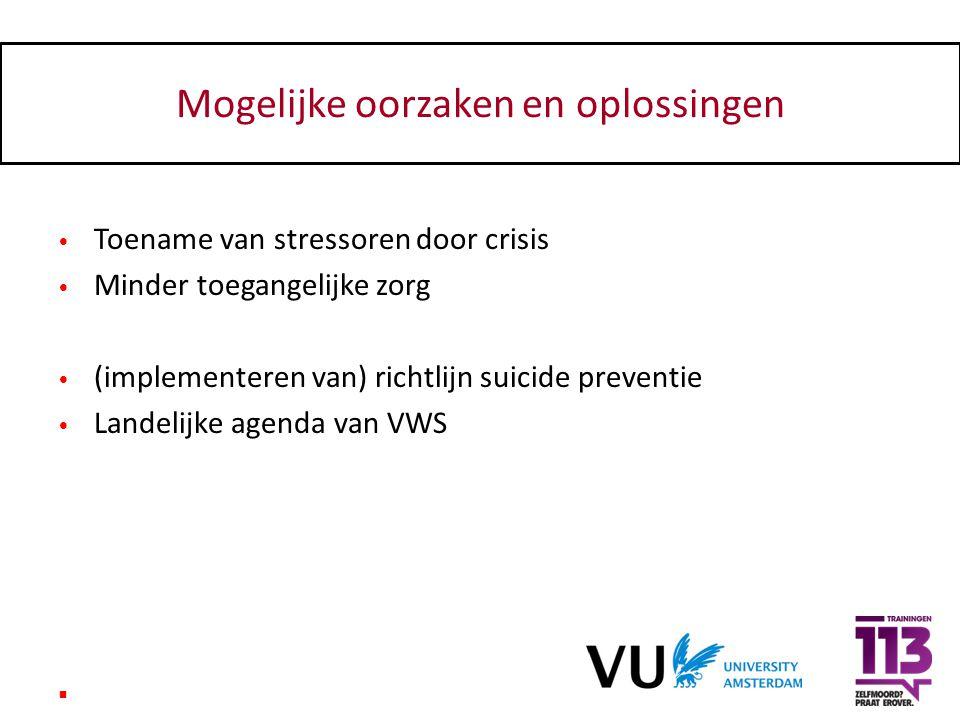 Mogelijke oorzaken en oplossingen Toename van stressoren door crisis Minder toegangelijke zorg (implementeren van) richtlijn suicide preventie Landeli