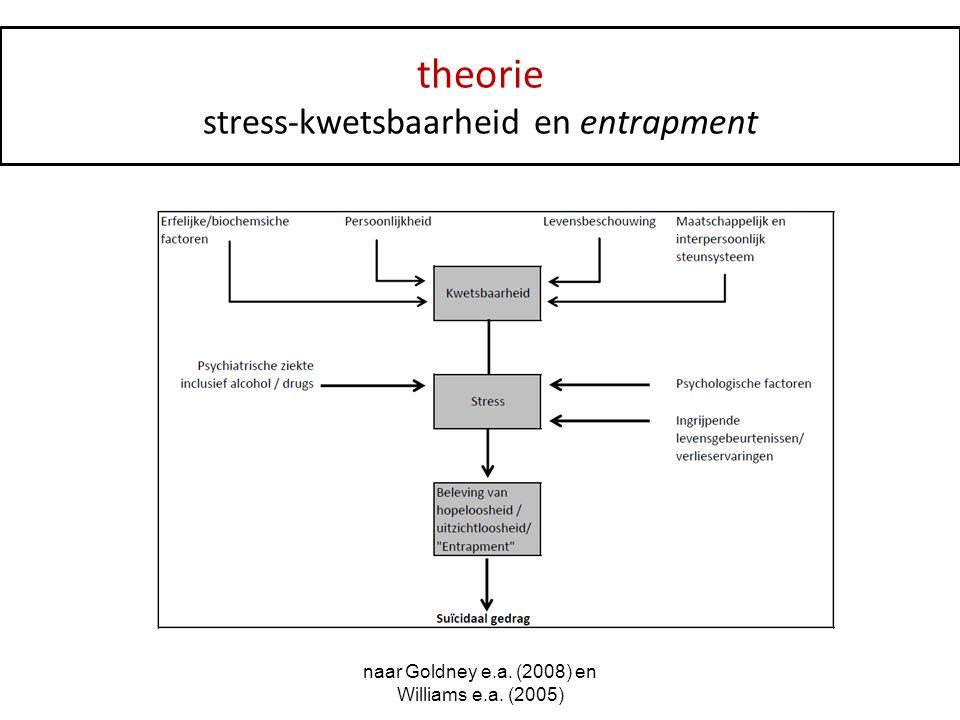 theorie stress-kwetsbaarheid en entrapment naar Goldney e.a. (2008) en Williams e.a. (2005)