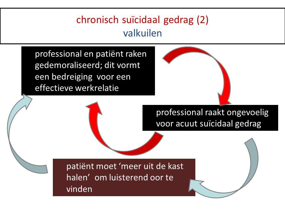 professional en patiënt raken gedemoraliseerd; dit vormt een bedreiging voor een effectieve werkrelatie professional raakt ongevoelig voor acuut suïci