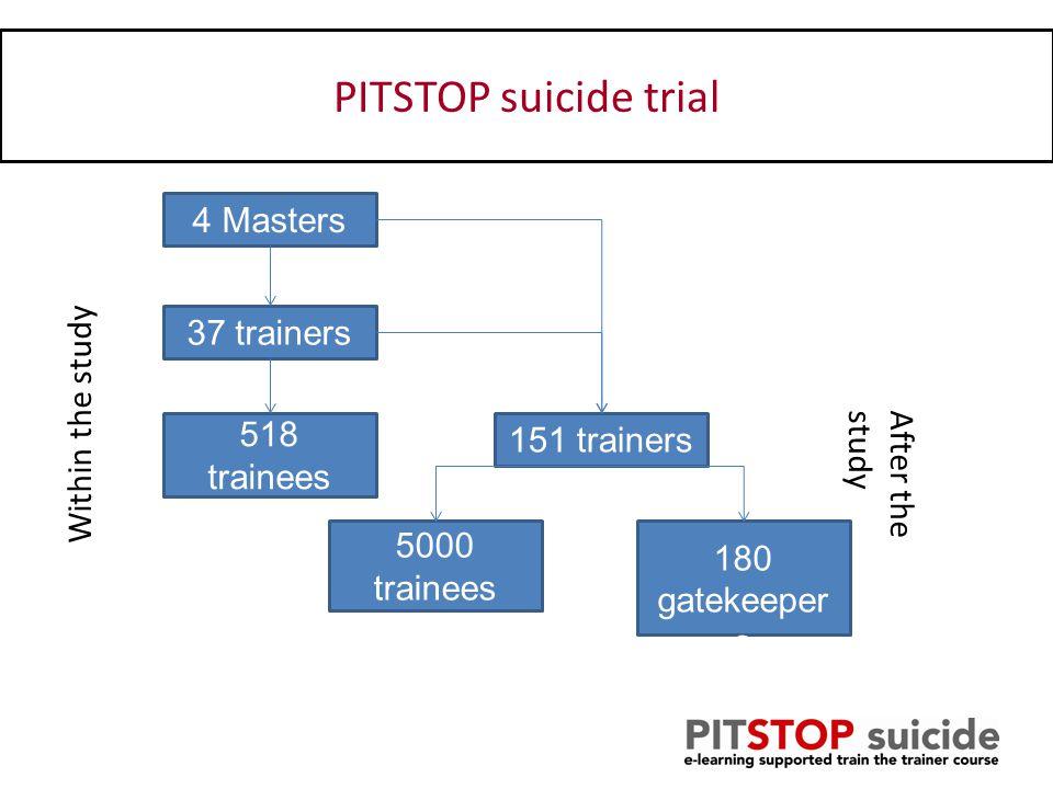 Uitkomsten Professional –Zelfvertrouwen –Kennis –Guideline adherence Patient: –Suicide ideatie –Suicide poging –Tevredenheid behandeling –Kosten effectiviteit PITSTOP suicide trial