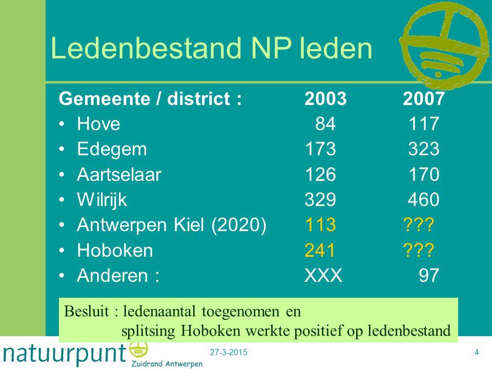 27-3-20154 Ledenbestand NP leden Gemeente / district :20032007 Hove 84 117 Edegem173 323 Aartselaar126 170 Wilrijk329 460 Antwerpen Kiel (2020)113???