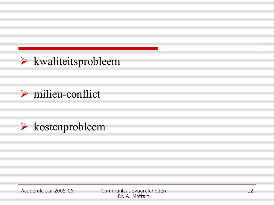 Academiejaar 2005-06 Communicatievaardigheden Dr. A. Mottart 12  kwaliteitsprobleem  milieu-conflict  kostenprobleem