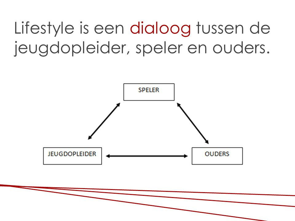 Lifestyle is een dialoog tussen de jeugdopleider, speler en ouders.