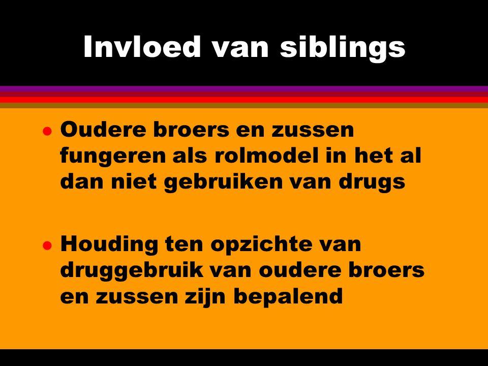 Invloed van siblings l Oudere broers en zussen fungeren als rolmodel in het al dan niet gebruiken van drugs l Houding ten opzichte van druggebruik van