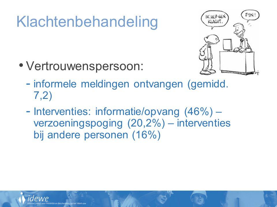 Klachtenbehandeling Vertrouwenspersoon: - informele meldingen ontvangen (gemidd. 7,2) - Interventies: informatie/opvang (46%) – verzoeningspoging (20,