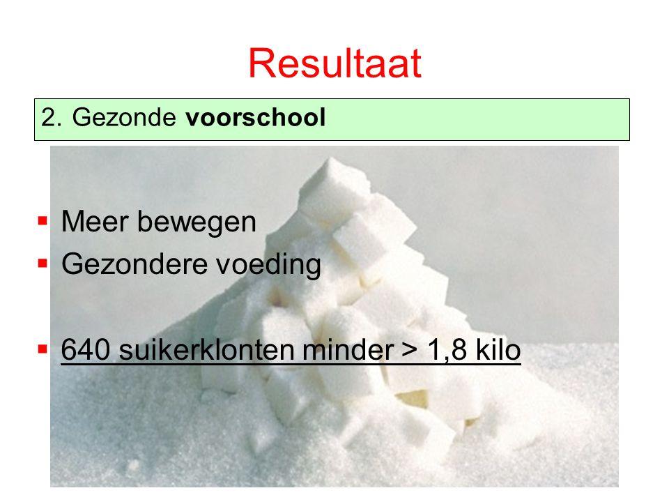 Resultaat  Meer bewegen  Gezondere voeding  640 suikerklonten minder > 1,8 kilo 2. Gezonde voorschool