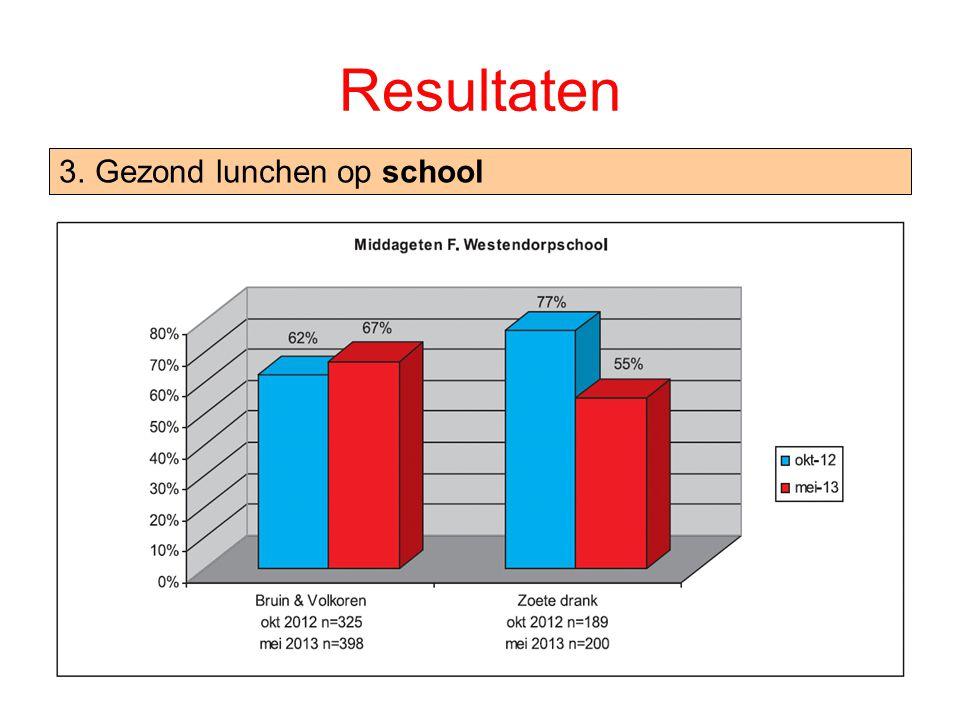 Resultaten 3.Gezond lunchen op school