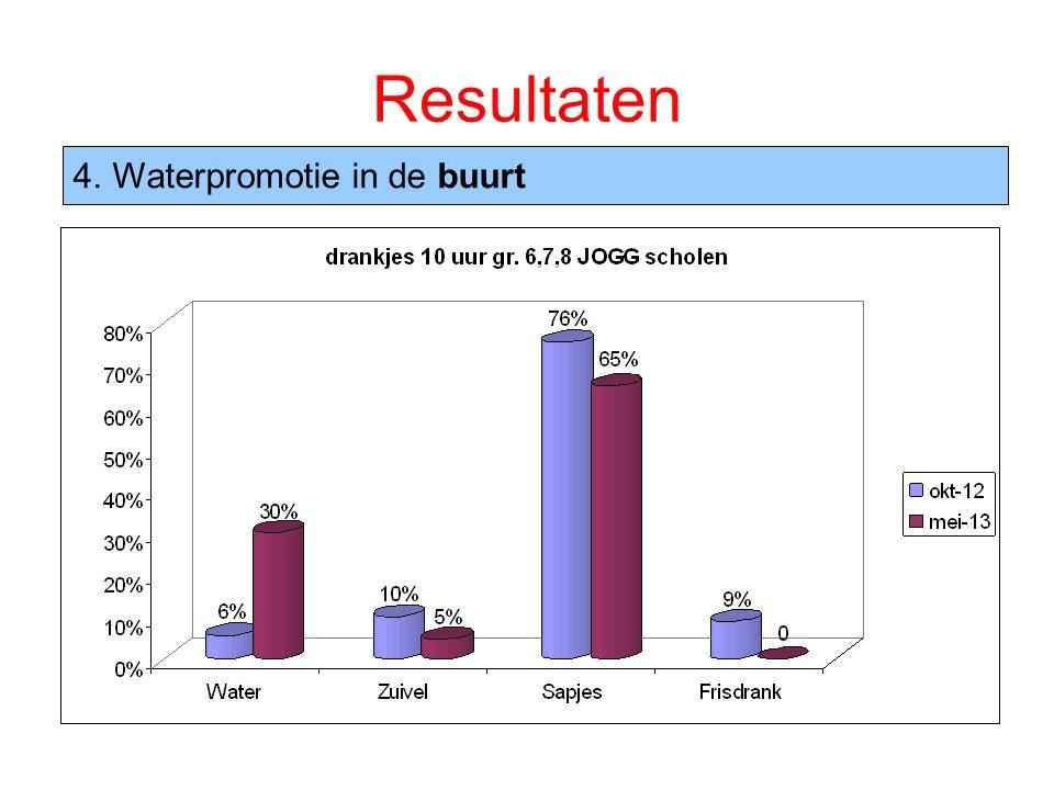 Resultaten 4.Waterpromotie in de buurt