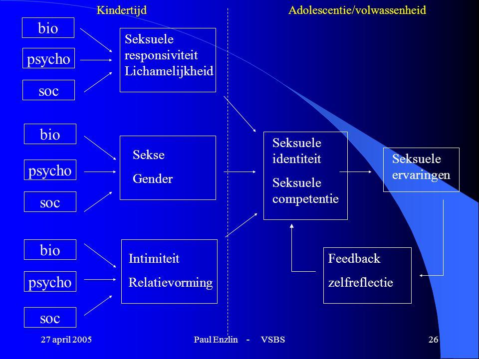 27 april 2005Paul Enzlin - VSBS26 bio psycho soc bio psycho soc bio psycho soc Seksuele responsiviteit Lichamelijkheid Sekse Gender Intimiteit Relatie