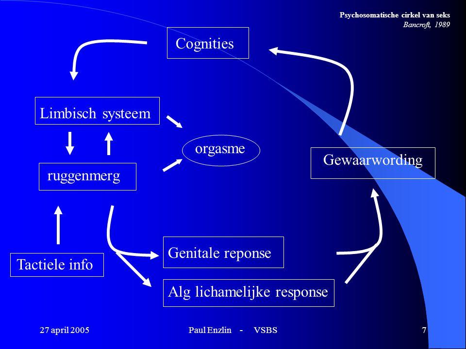 27 april 2005Paul Enzlin - VSBS7 Cognities Limbisch systeem ruggenmerg Tactiele info Genitale reponse Alg lichamelijke response Gewaarwording orgasme