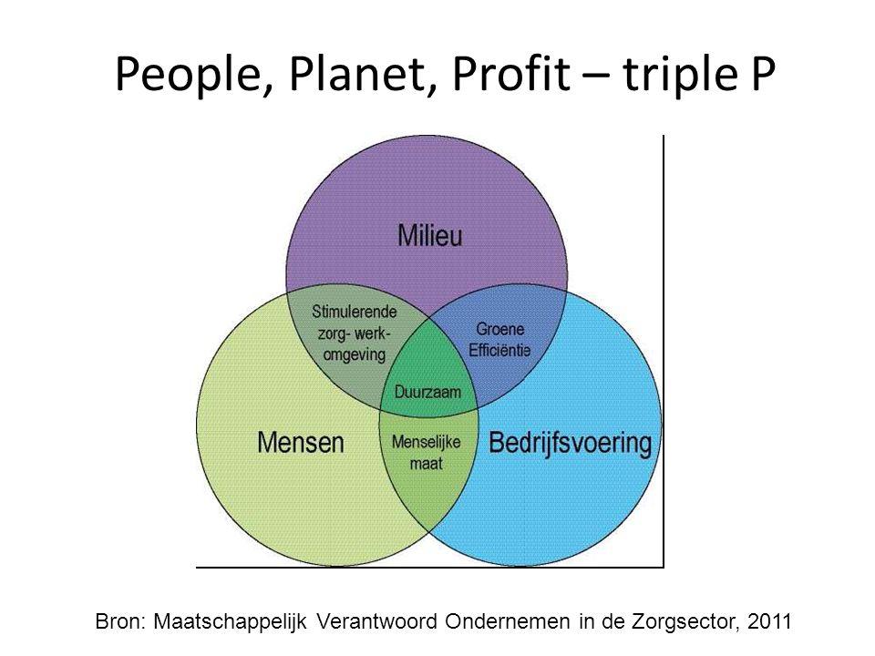 People, Planet, Profit – triple P Bron: Maatschappelijk Verantwoord Ondernemen in de Zorgsector, 2011