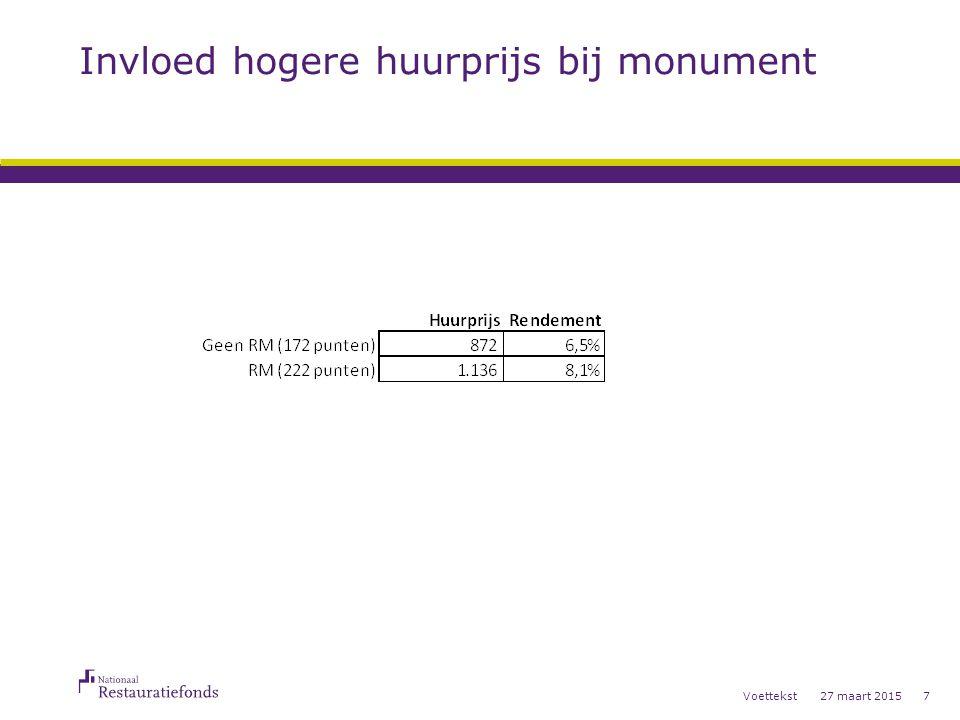 Invloed hogere huurprijs bij monument 27 maart 2015Voettekst7