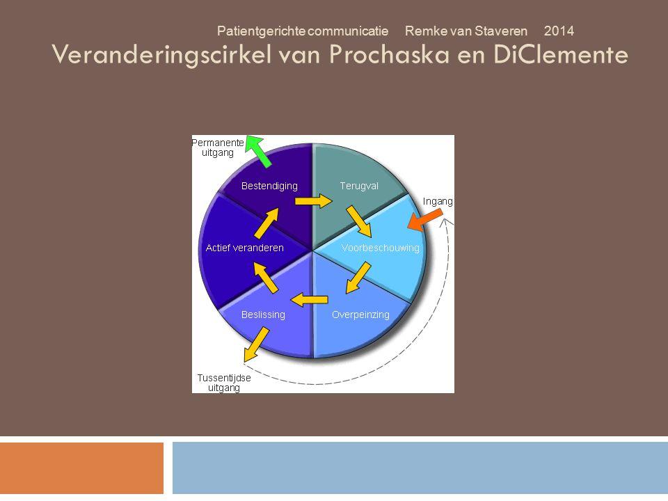 Veranderingscirkel van Prochaska en DiClemente Patientgerichte communicatie Remke van Staveren 2014