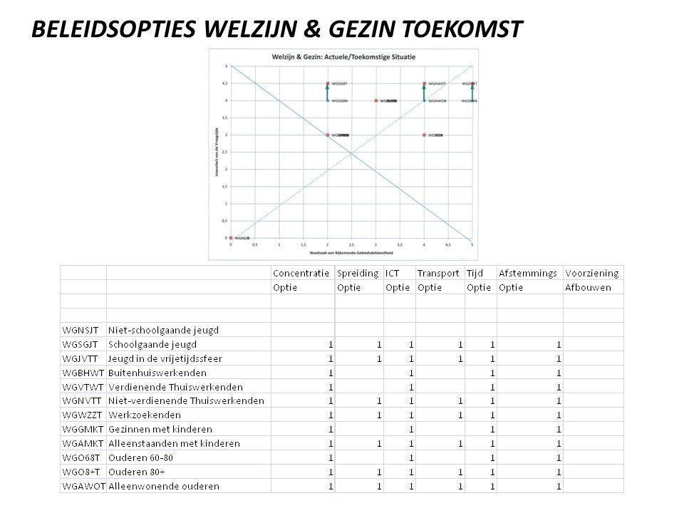 BELEIDSOPTIES WELZIJN & GEZIN TOEKOMST