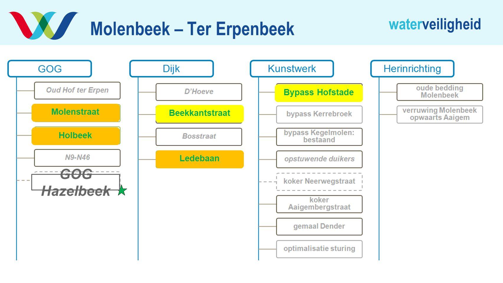waterveiligheid Molenbeek – Ter Erpenbeek Holbeek Molenstraat Beekkantstraat Ledebaan Bypass Hofstade GOG Hazelbeek