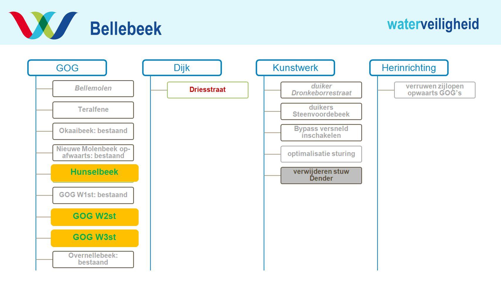 waterveiligheid Bellebeek Hunselbeek GOG W2st GOG W3st