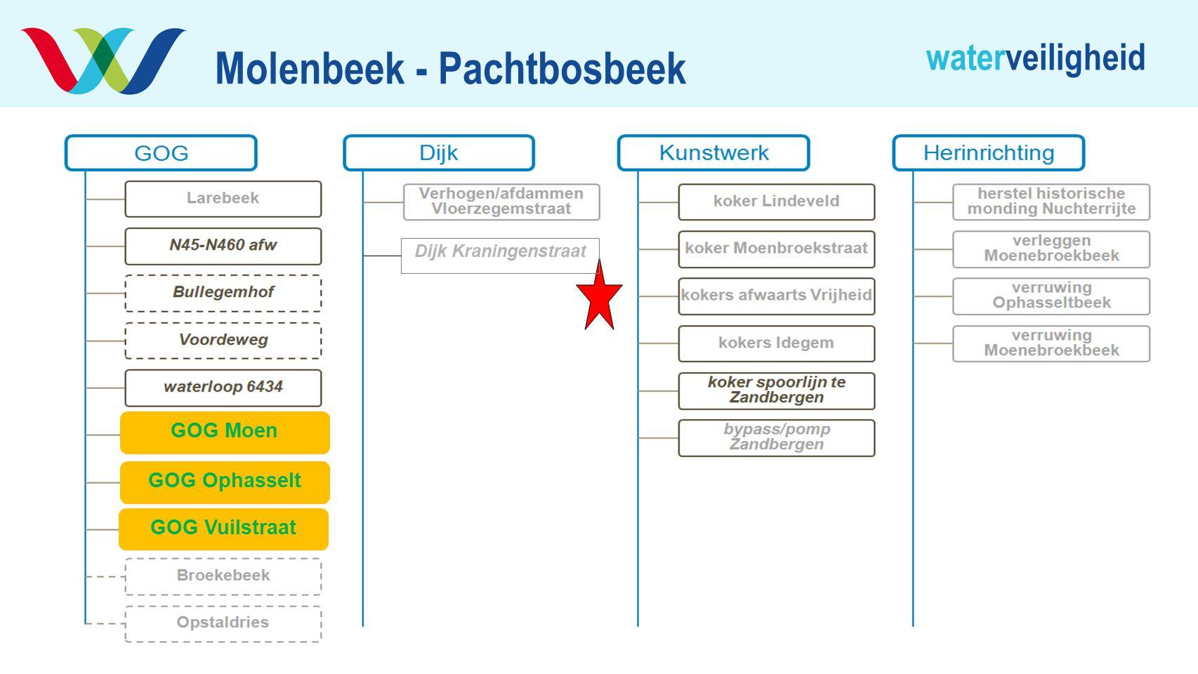 waterveiligheid Molenbeek - Pachtbosbeek GOG Moen GOG Ophasselt GOG Vuilstraat Dijk Kraningenstraat