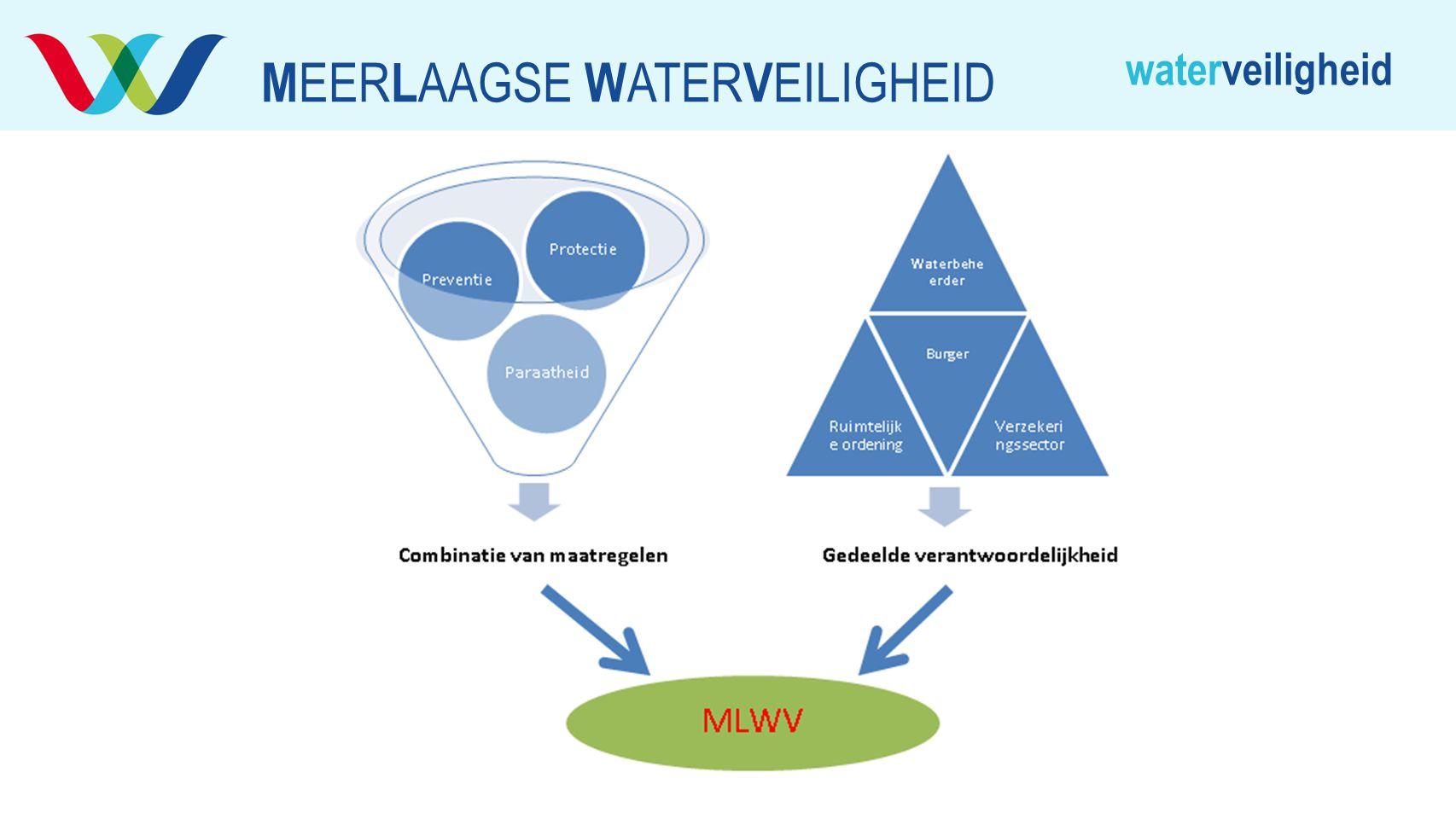 waterveiligheid M EER L AAGSE W ATER V EILIGHEID