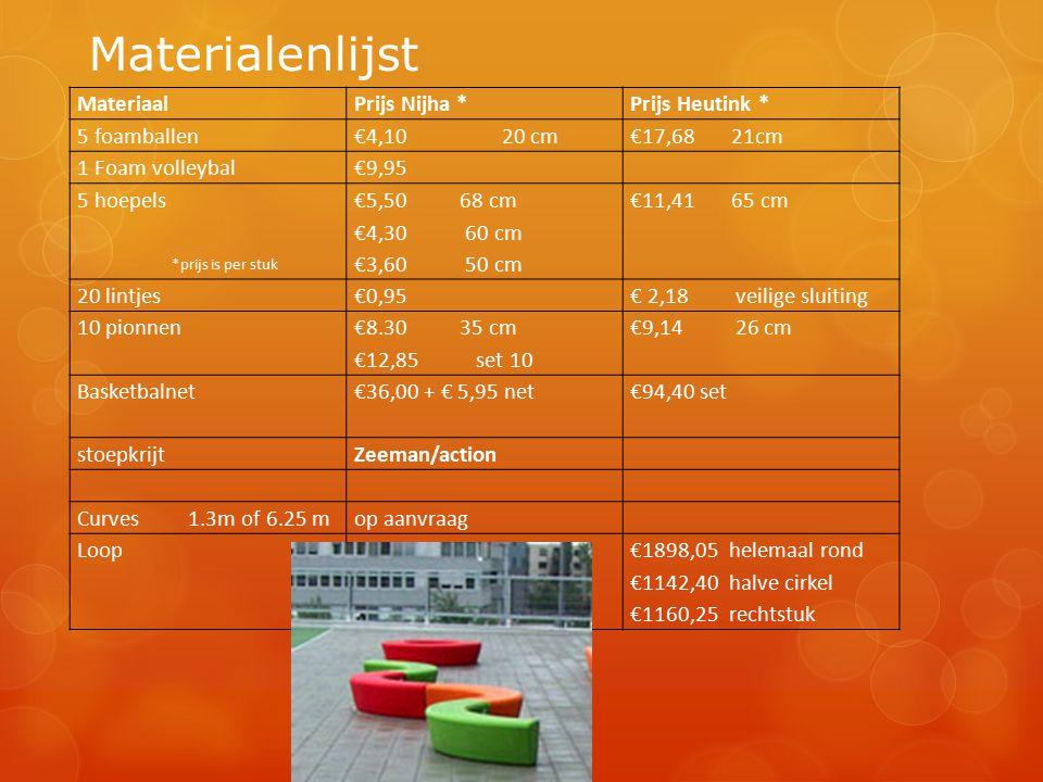 Materialenlijst MateriaalPrijs Nijha *Prijs Heutink * 5 foamballen€4,10 20 cm€17,68 21cm 1 Foam volleybal€9,95 5 hoepels €5,50 68 cm €4,30 60 cm €3,60 50 cm €11,41 65 cm 20 lintjes€0,95€ 2,18 veilige sluiting 10 pionnen €8.30 35 cm €12,85 set 10 €9,14 26 cm Basketbalnet€36,00 + € 5,95 net€94,40 set stoepkrijtZeeman/action Curves 1.3m of 6.25 mop aanvraag Loop €1898,05 helemaal rond €1142,40 halve cirkel €1160,25 rechtstuk *prijs is per stuk