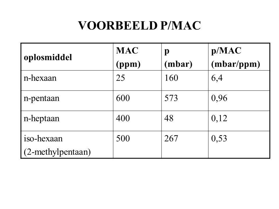 VOORBEELD P/MAC oplosmiddel MAC (ppm) p (mbar) p/MAC (mbar/ppm) n-hexaan251606,4 n-pentaan6005730,96 n-heptaan400480,12 iso-hexaan (2-methylpentaan) 5002670,53