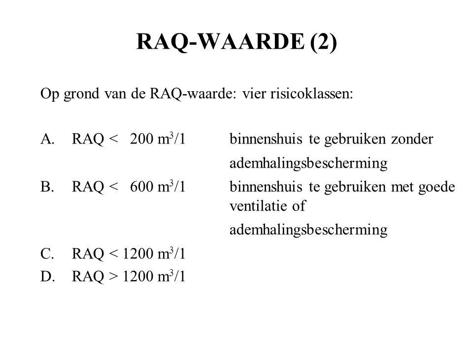 RAQ-WAARDE (2) Op grond van de RAQ-waarde: vier risicoklassen: A.RAQ < 200 m 3 /1binnenshuis te gebruiken zonder ademhalingsbescherming B.