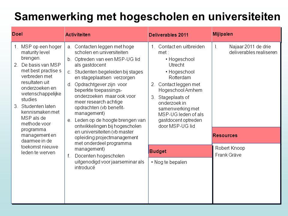Samenwerking met hogescholen en universiteiten Doel Activiteiten 1.MSP op een hoger maturity level brengen.
