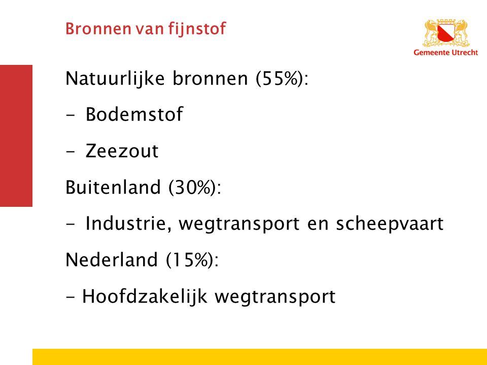 Bronnen van fijnstof Natuurlijke bronnen (55%): -Bodemstof -Zeezout Buitenland (30%): -Industrie, wegtransport en scheepvaart Nederland (15%): - Hoofd