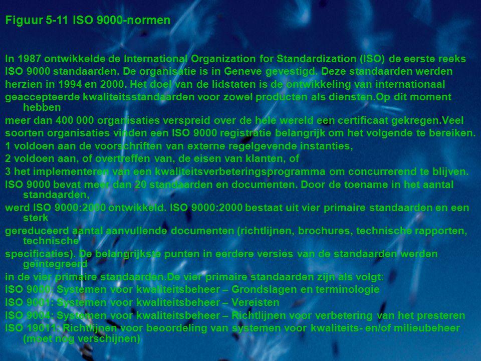 In 1987 ontwikkelde de International Organization for Standardization (ISO) de eerste reeks ISO 9000 standaarden.