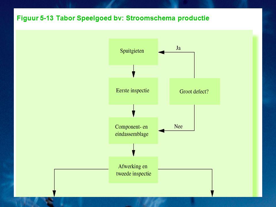 Figuur 5-13 Tabor Speelgoed bv: Stroomschema productie