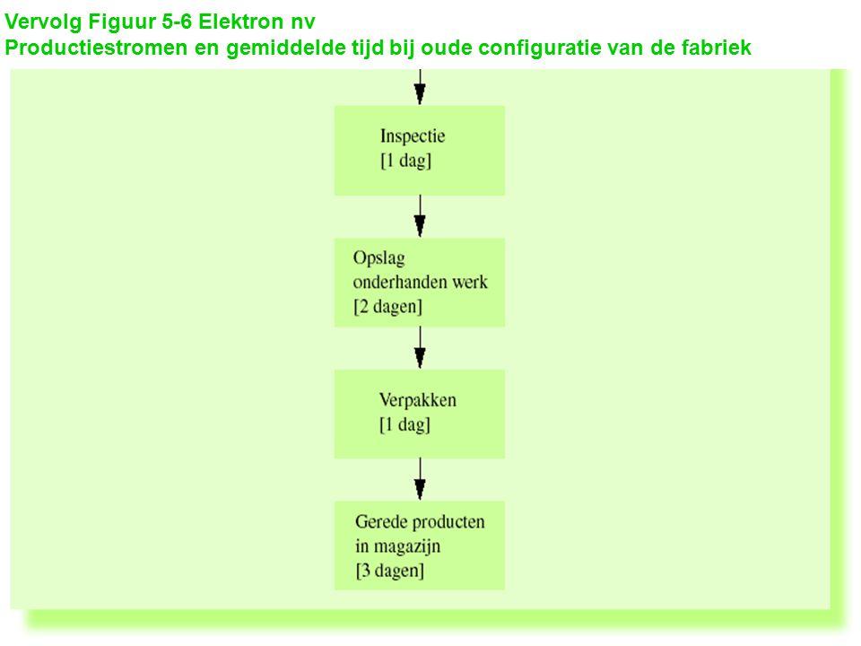 Vervolg Figuur 5-6 Elektron nvProductiestromen en gemiddelde tijd bij oude configuratie van de fabriek