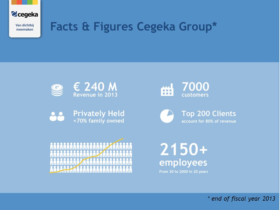 Facts & Figures Cegeka Group* * end of fiscal year 2013