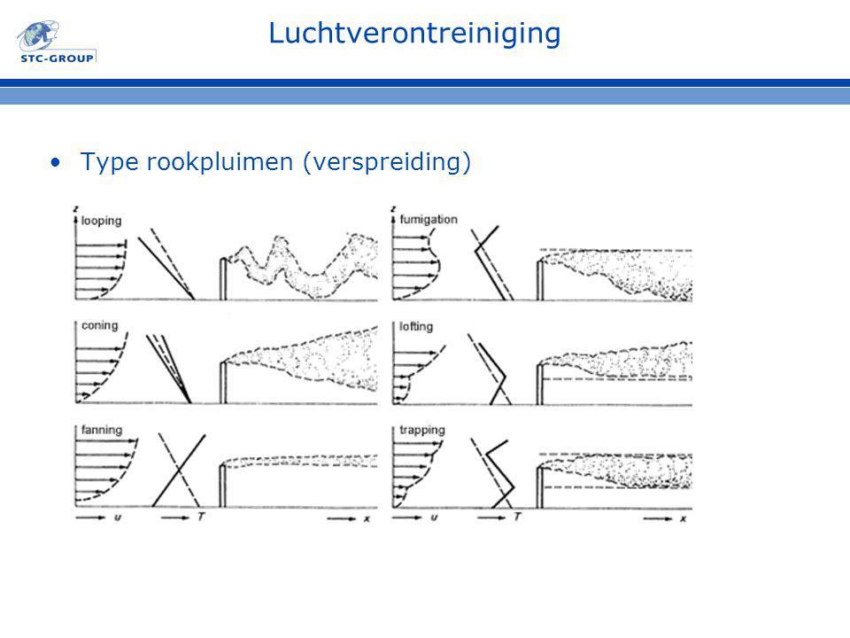 Luchtverontreiniging Type rookpluimen (verspreiding)