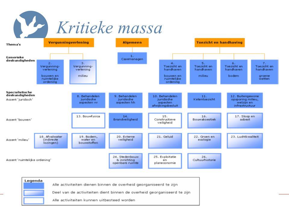 Criteria voor kritieke massa Deskundigheid Opleiding Werkervaring Aanvullende kennis Continuïteit Frequentie (1/3 of 2/3 of een aantal keer) Aantal (2 medewerkers) Borging (waar)