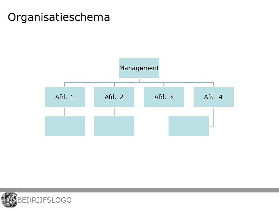 Organisatieschema Management Afd. 1Afd. 2Afd. 3Afd. 4 BEDRIJFSLOGO