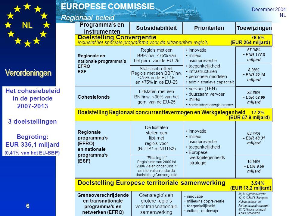 Regionaal beleid EUROPESE COMMISSIE December 2004 NL Verordeningen 6 Doelstelling Convergentie 78.5% inclusief het speciale programma voor de ultraper