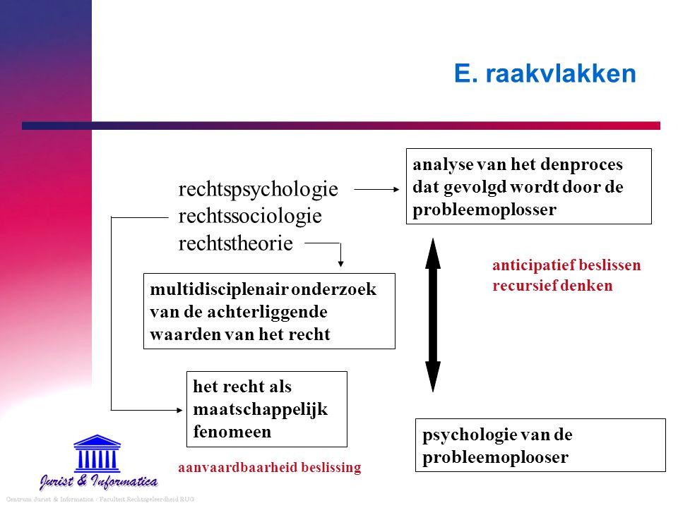 E. raakvlakken rechtspsychologie rechtssociologie rechtstheorie analyse van het denproces dat gevolgd wordt door de probleemoplosser psychologie van d